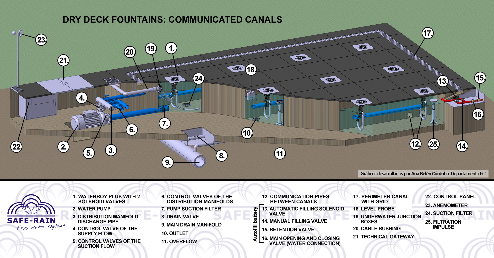 Dry fountain: Installation with communicated canals